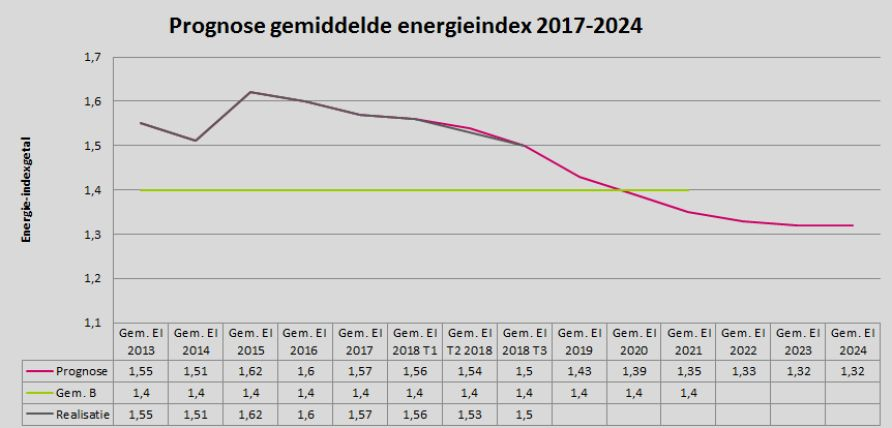 Grafiek 2. Prognose energie-index  2017-2024
